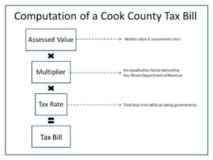 Computation of a tax bill
